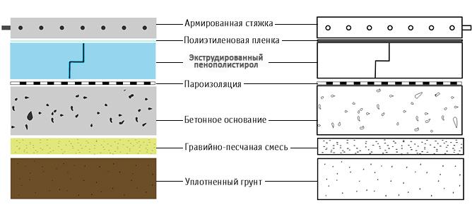 Типовая схема утепления полов по грунту.